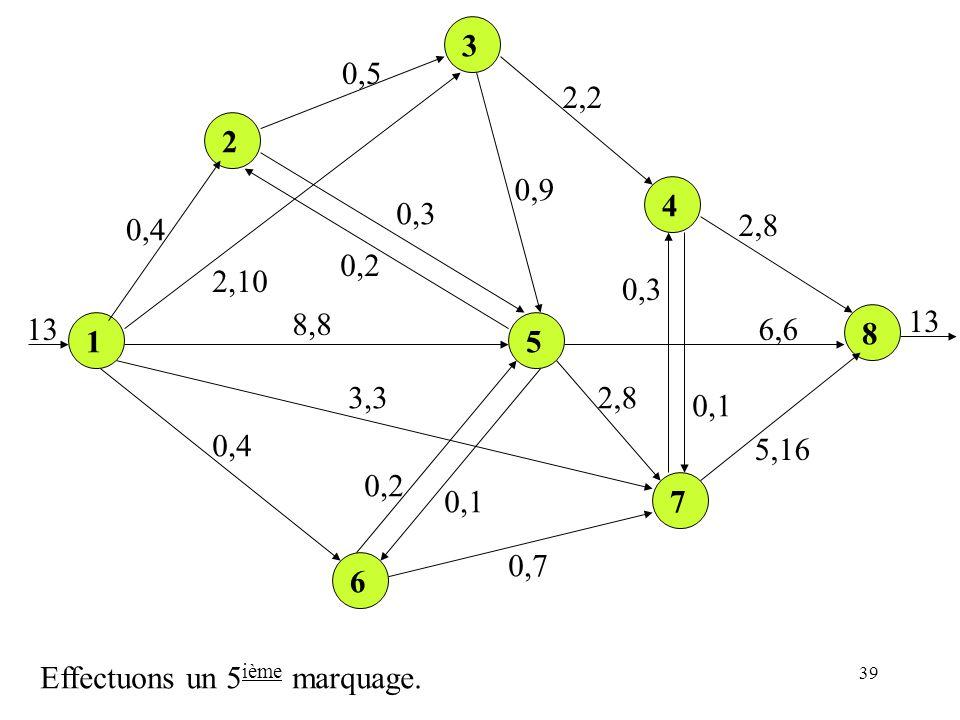 39 1 2 3 4 8 5 7 6 0,4 0,5 2,2 2,8 5,16 6,6 0,1 0,3 0,9 0,3 0,2 2,10 8,8 3,3 0,4 0,2 0,1 0,7 2,8 13 Effectuons un 5 ième marquage.