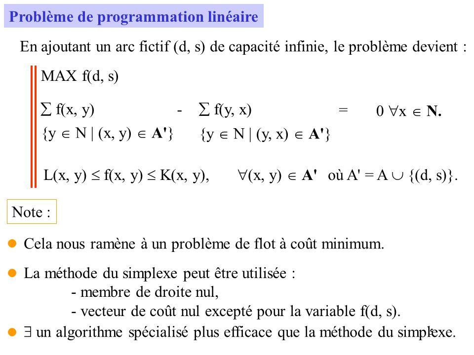5 Problème de programmation linéaire En ajoutant un arc fictif (d, s) de capacité infinie, le problème devient : MAX f(d, s) f(x, y) {y N | (x, y) A'}
