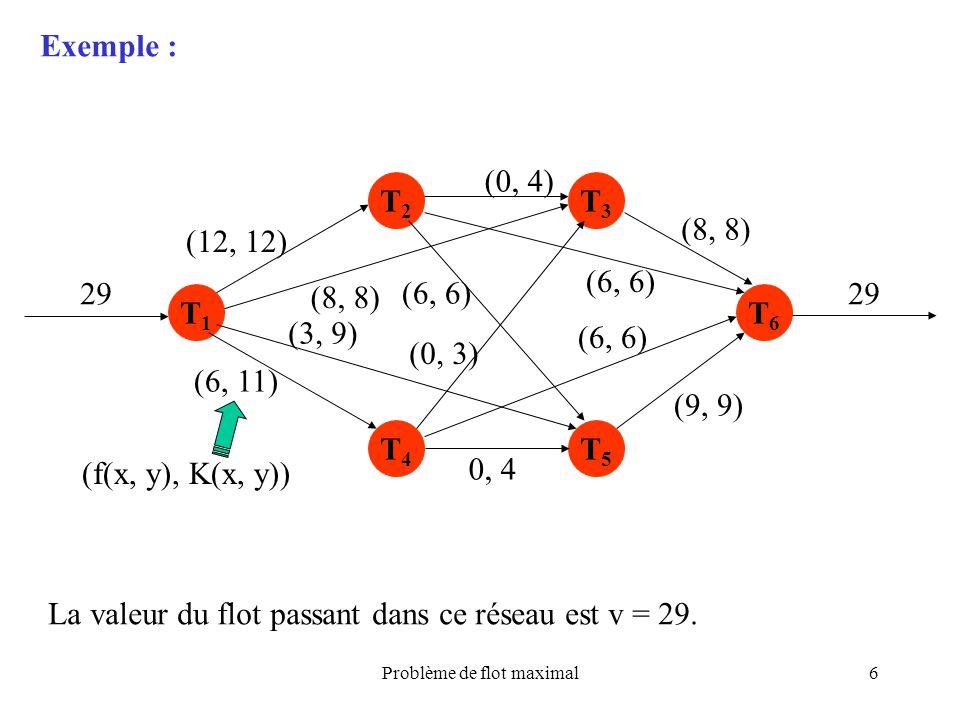 Problème de flot maximal6 Exemple : T1T1 T2T2 T4T4 T3T3 T5T5 T6T6 (12, 12) (8, 8) (3, 9) (6, 11) (6, 6) (0, 3) 0, 4 (6, 6) (8, 8) (9, 9) (0, 4) 29 (f(