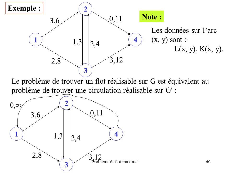 Problème de flot maximal60 Exemple : 1 2 3 4 0,11 3,12 2,8 3,6 2,4 1,3 Note : Les données sur larc (x, y) sont : L(x, y), K(x, y). Le problème de trou