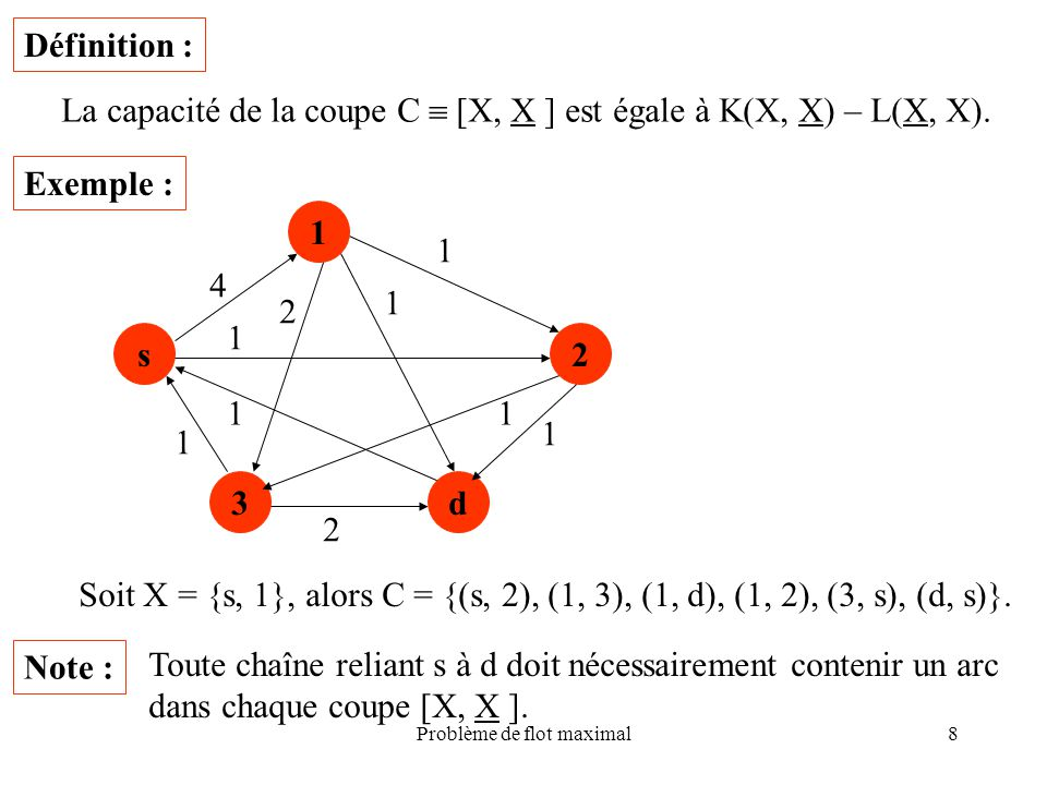 Problème de flot maximal8 Définition : La capacité de la coupe C [X, X ] est égale à K(X, X) – L(X, X). s Exemple : 1 3d 2 4 1 2 1 1 1 2 1 1 1 Soit X