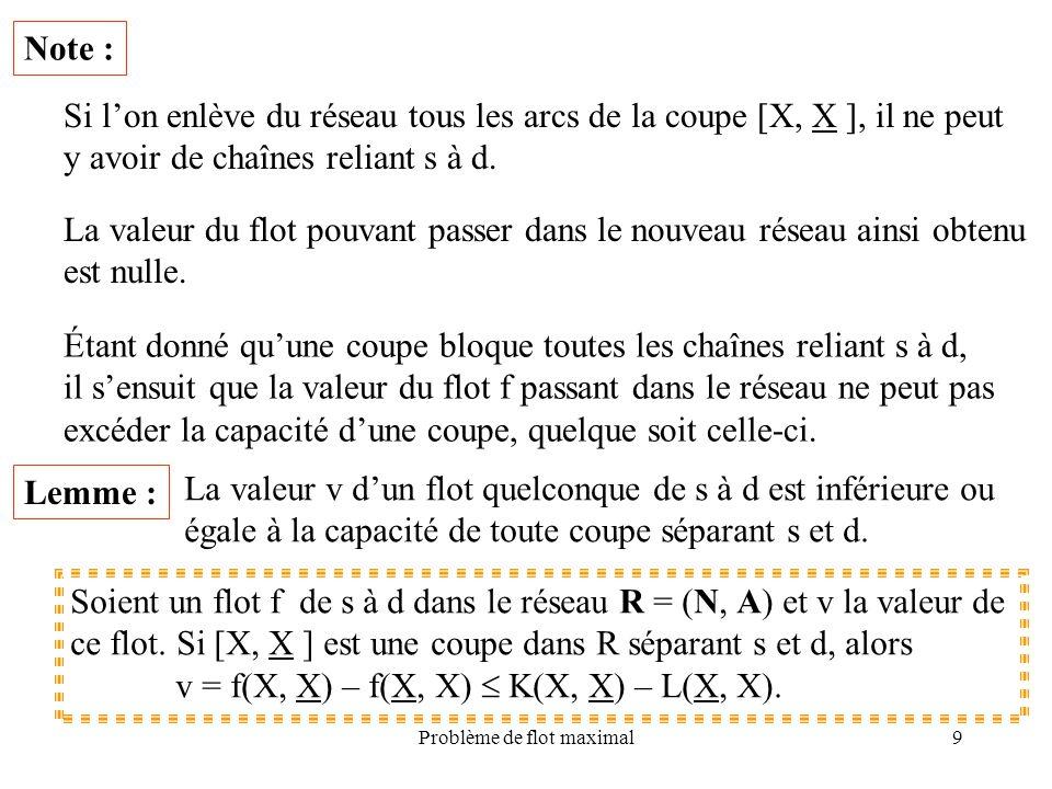 Problème de flot maximal30 Construction dune coupe minimale À la fin de lalgorithme de Ford & Fulkerson, on peut construire une coupe minimale comme suit : PoserU = {i N| le sommet i est marqué}, V = {j N| le sommet j est non marqué}, Alors la coupe minimale est [U, V] et v = K(U, V) – L(V, U).