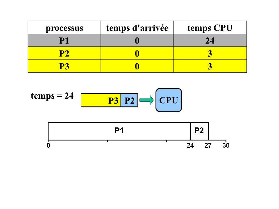 P3 CPU processustemps d'arrivéetemps CPU P1024 P203 P303 temps = 24 P2
