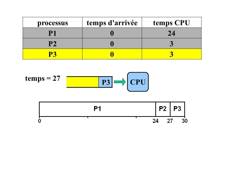 CPU processustemps d'arrivéetemps CPU P1024 P203 P303 temps = 27 P3