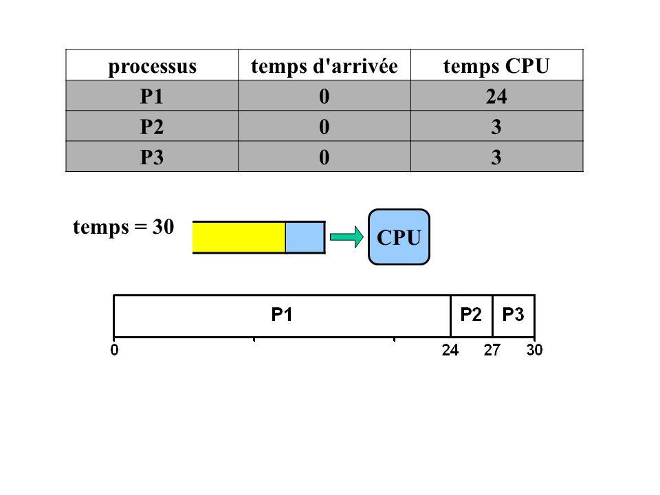 CPU processustemps d'arrivéetemps CPU P1024 P203 P303 temps = 30