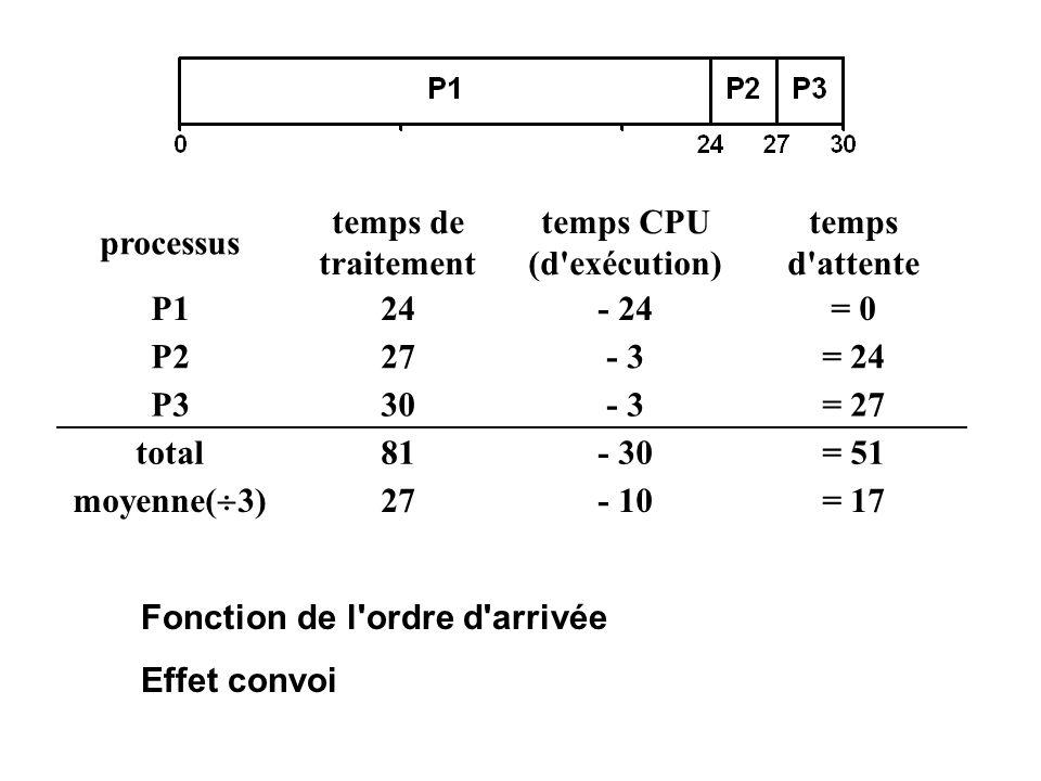 processus temps de traitement temps CPU (d'exécution) temps d'attente P124- 24= 0 P227- 3= 24 P330- 3= 27 total81- 30= 51 moyenne( 3) 27- 10= 17 Fonct