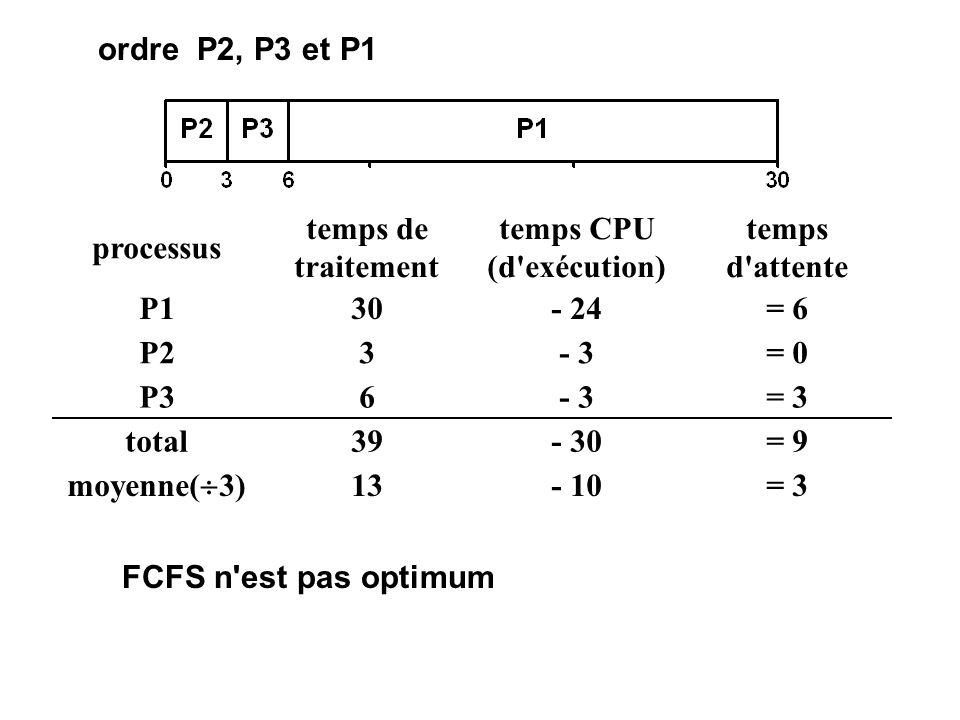 processus temps de traitement temps CPU (d'exécution) temps d'attente P130- 24= 6 P23- 3= 0 P36- 3= 3 total39- 30= 9 moyenne( 3) 13- 10= 3 ordre P2, P