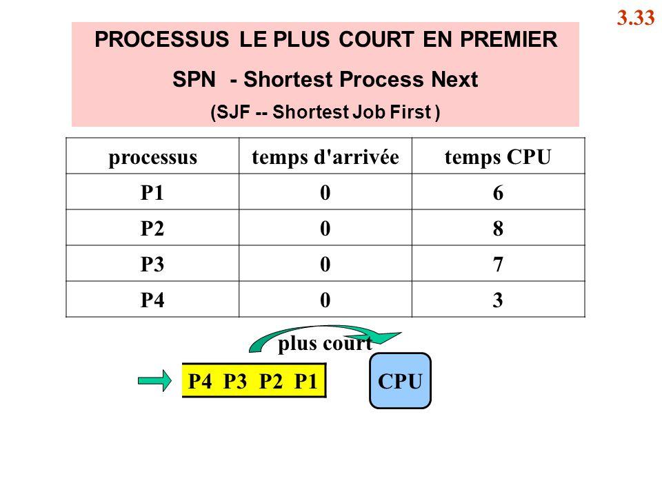 PROCESSUS LE PLUS COURT EN PREMIER SPN - Shortest Process Next (SJF -- Shortest Job First ) P4 P3 P2 P1 CPU processustemps d'arrivéetemps CPU P106 P20