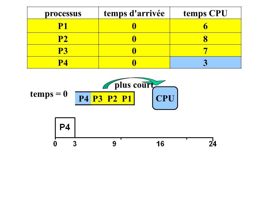 processustemps d'arrivéetemps CPU P106 P208 P307 P403 P4 P3 P2 P1 CPU temps = 0 P4 plus court