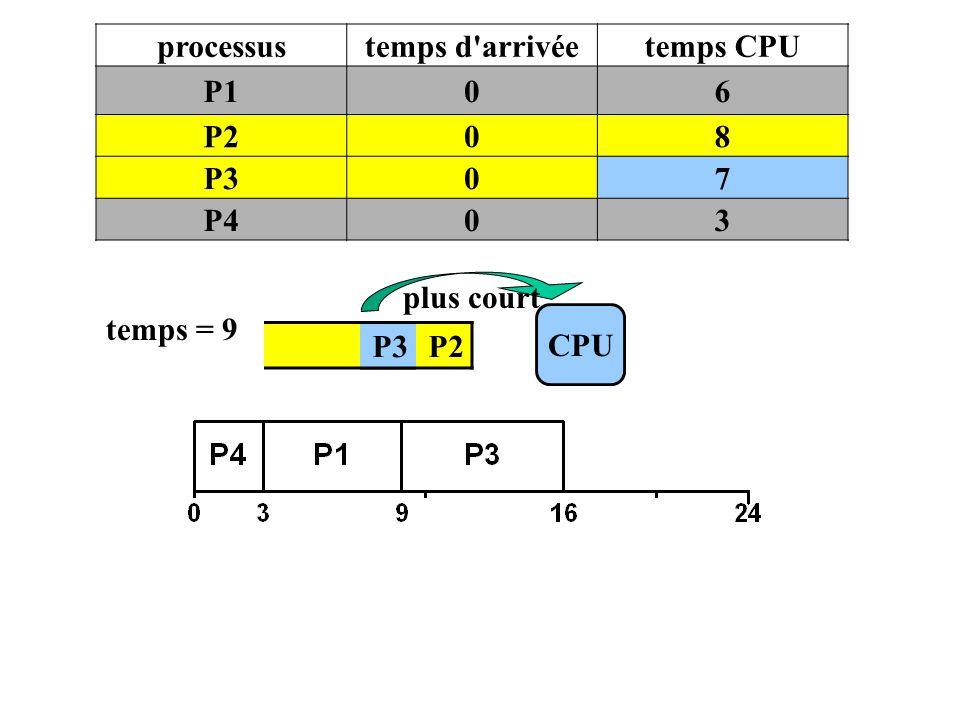 processustemps d'arrivéetemps CPU P106 P208 P307 P403 P3 P2 CPU temps = 9 plus court P3