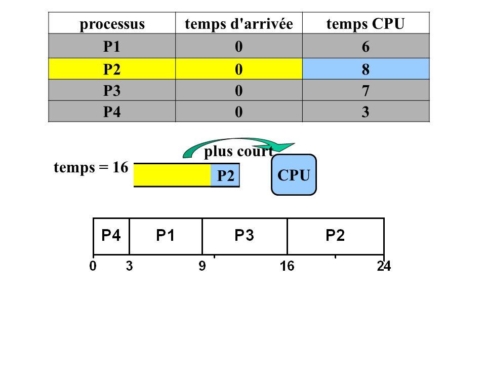 processustemps d'arrivéetemps CPU P106 P208 P307 P403 P2 CPU temps = 16 plus court P2