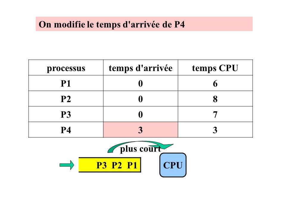 P3 P2 P1 CPU processustemps d'arrivéetemps CPU P106 P208 P307 P433 plus court On modifie le temps d'arrivée de P4