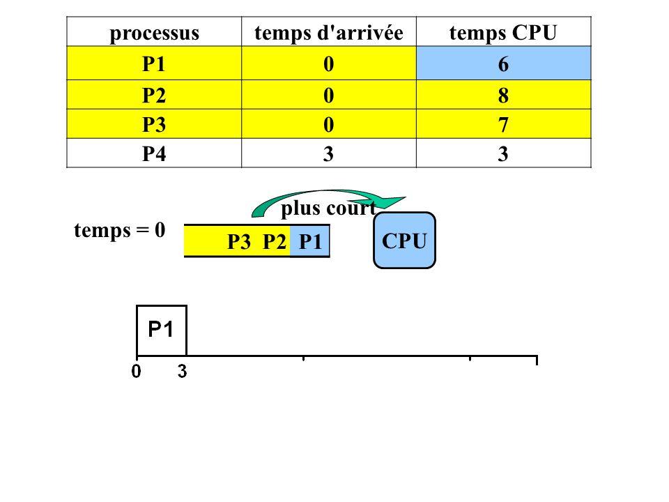 processustemps d'arrivéetemps CPU P106 P208 P307 P433 P3 P2 P1 CPU temps = 0 plus court P1