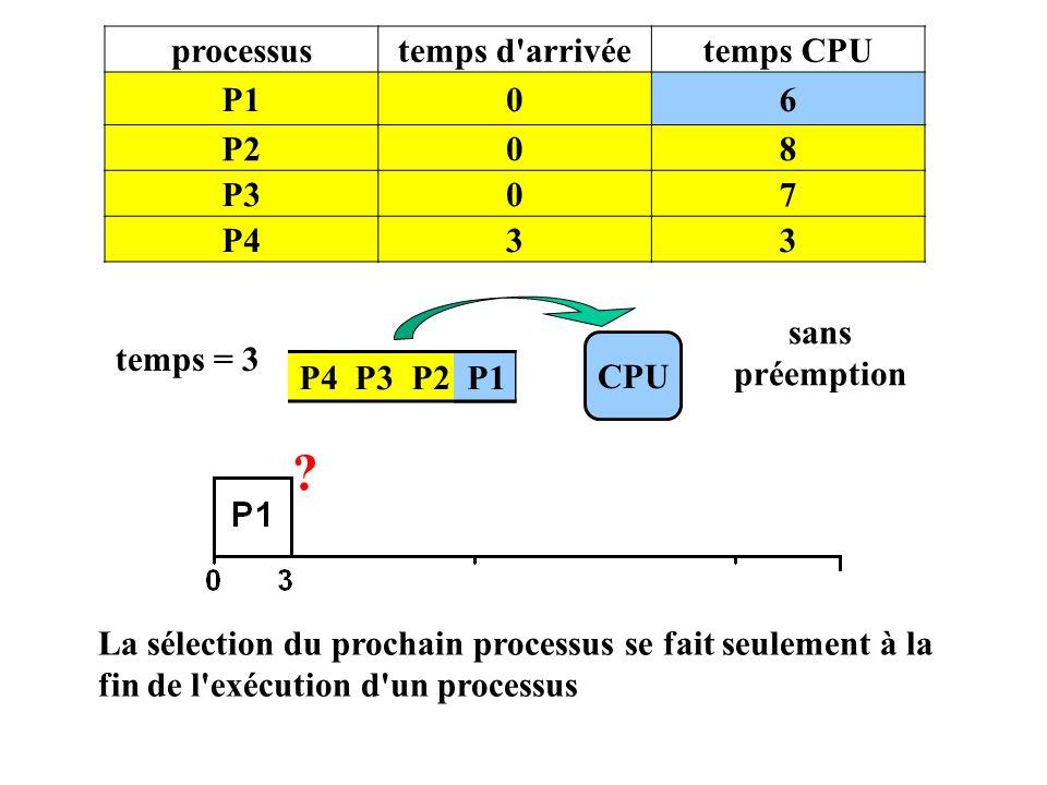 processustemps d'arrivéetemps CPU P106 P208 P307 P433 P4 P3 P2 P1 CPU temps = 3 sans préemption P1 La sélection du prochain processus se fait seulemen