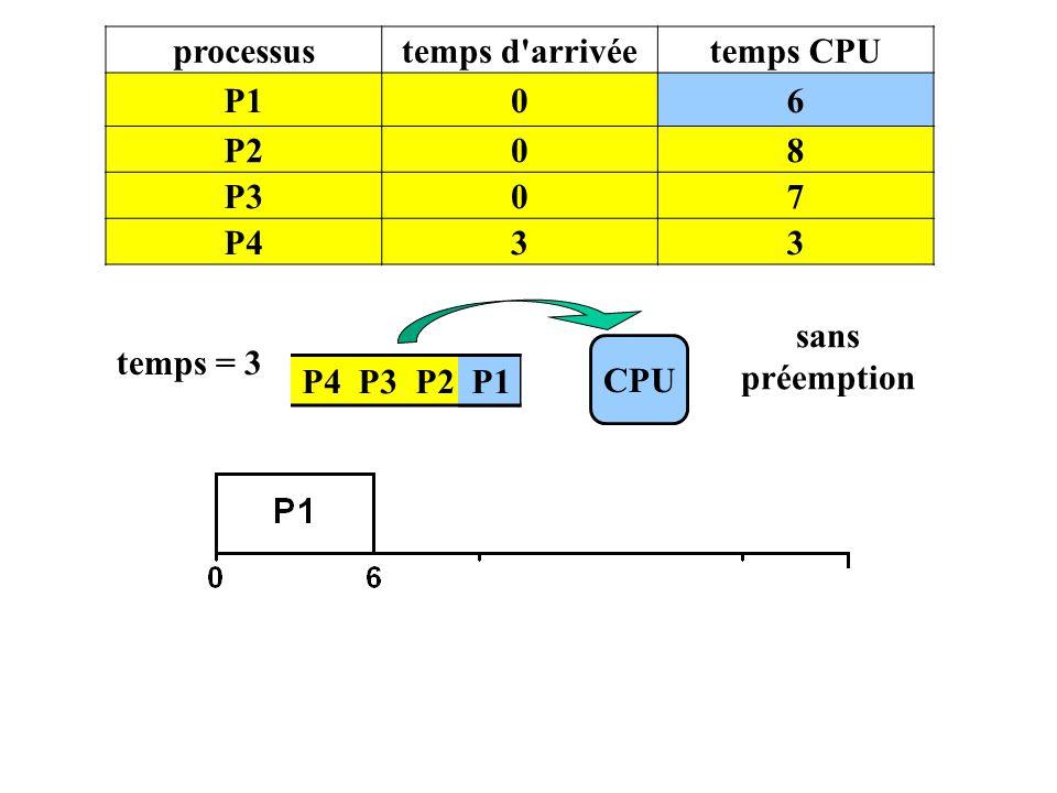 processustemps d'arrivéetemps CPU P106 P208 P307 P433 P4 P3 P2 P1 CPU temps = 3 sans préemption P1