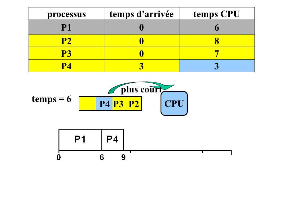processustemps d'arrivéetemps CPU P106 P208 P307 P433 P4 P3 P2 CPU temps = 6 plus court P4