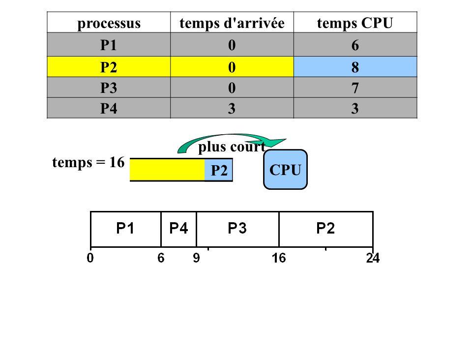 processustemps d'arrivéetemps CPU P106 P208 P307 P433 P2 CPU temps = 16 plus court P2