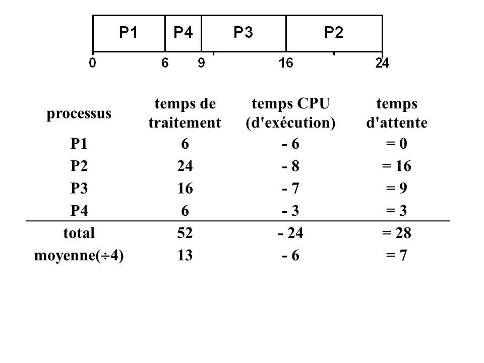 processus temps de traitement temps CPU (d'exécution) temps d'attente P16- 6= 0 P224- 8= 16 P316- 7= 9 P46- 3= 3 total52- 24= 28 moyenne( 4) 13- 6= 7