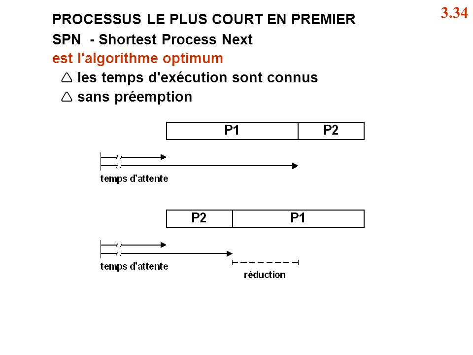 PROCESSUS LE PLUS COURT EN PREMIER SPN - Shortest Process Next est l'algorithme optimum les temps d'exécution sont connus sans préemption 3.34