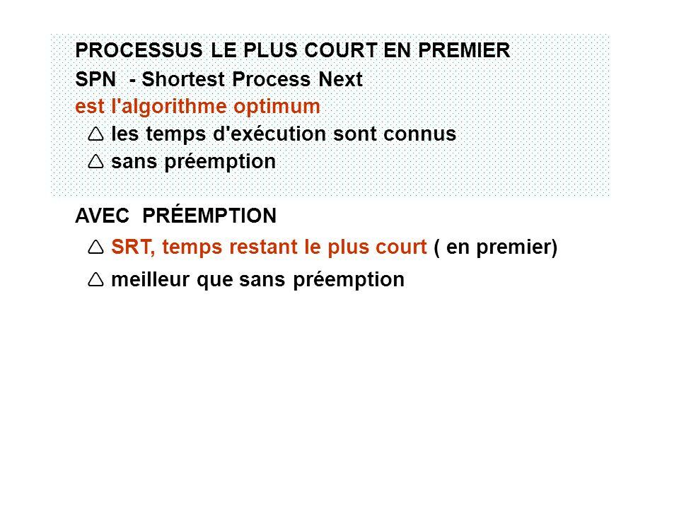 PROCESSUS LE PLUS COURT EN PREMIER SPN - Shortest Process Next est l'algorithme optimum les temps d'exécution sont connus sans préemption AVEC PRÉEMPT