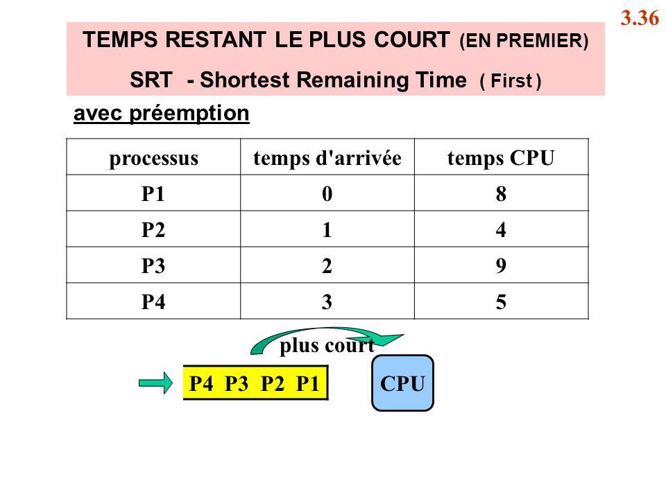 TEMPS RESTANT LE PLUS COURT (EN PREMIER) SRT - Shortest Remaining Time ( First ) P4 P3 P2 P1 CPU processustemps d'arrivéetemps CPU P108 P214 P329 P435