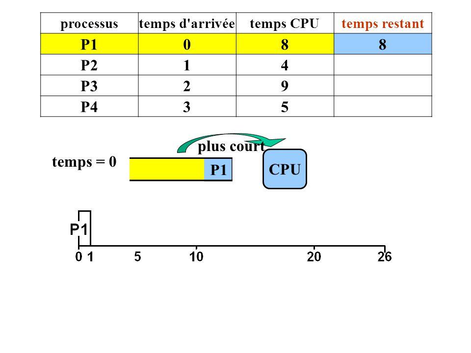 P1 CPU temps = 0 P1 plus court processustemps d'arrivéetemps CPUtemps restant P1088 P214 P329 P435