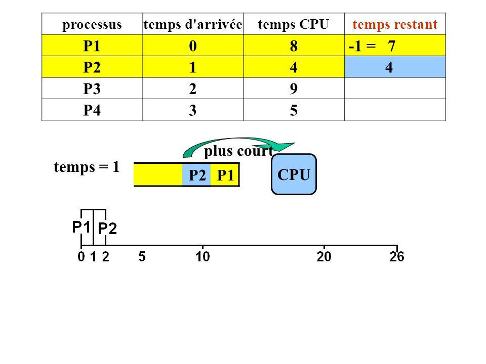 P2 P1 CPU temps = 1 P2 plus court processustemps d'arrivéetemps CPUtemps restant P108 -1 = 7 P214 4 P329 P435