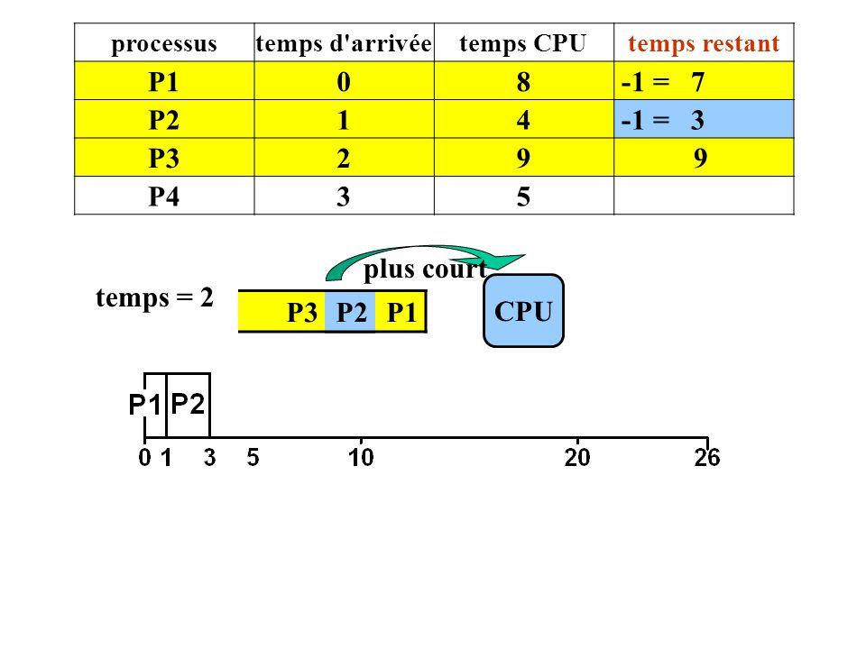P3 P2 P1 CPU temps = 2 plus court processustemps d'arrivéetemps CPUtemps restant P108 -1 = 7 P214 -1 = 3 P329 9 P435 P2
