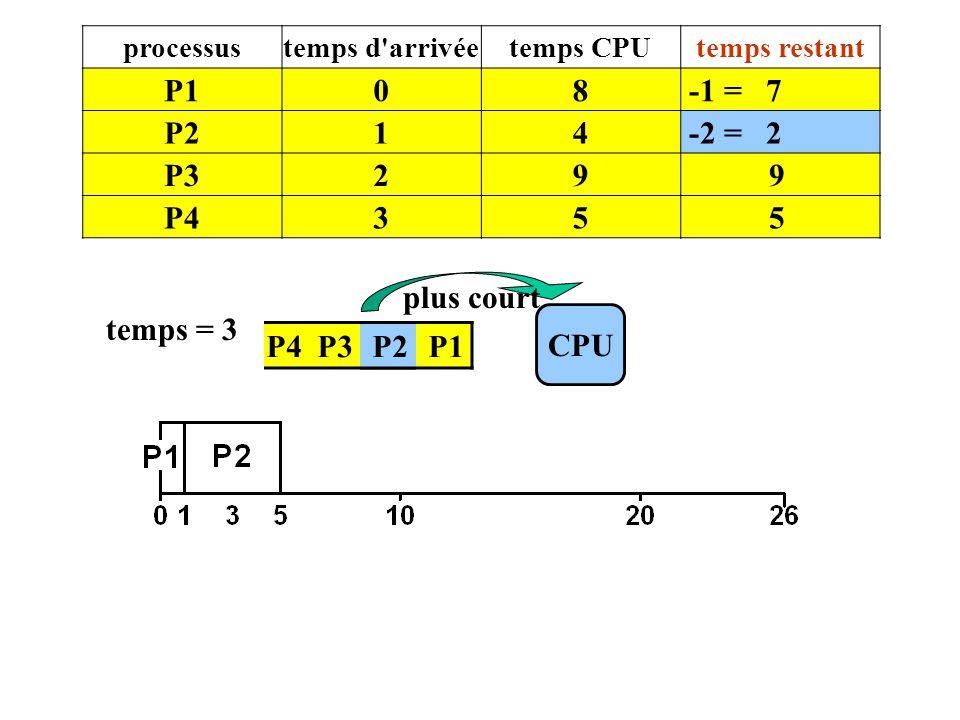 P4 P3 P2 P1 CPU temps = 3 plus court processustemps d'arrivéetemps CPUtemps restant P108 -1 = 7 P214 -2 = 2 P329 9 P435 5 P2