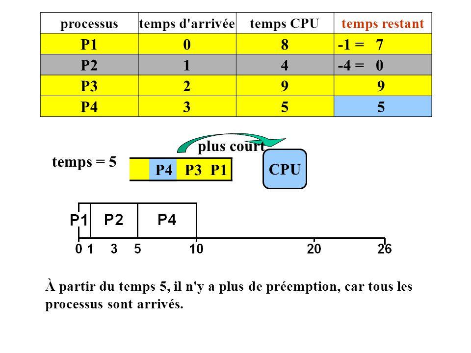 P4 P3 P1 CPU temps = 5 plus court processustemps d'arrivéetemps CPUtemps restant P108 -1 = 7 P214 -4 = 0 P329 9 P435 5 À partir du temps 5, il n'y a p