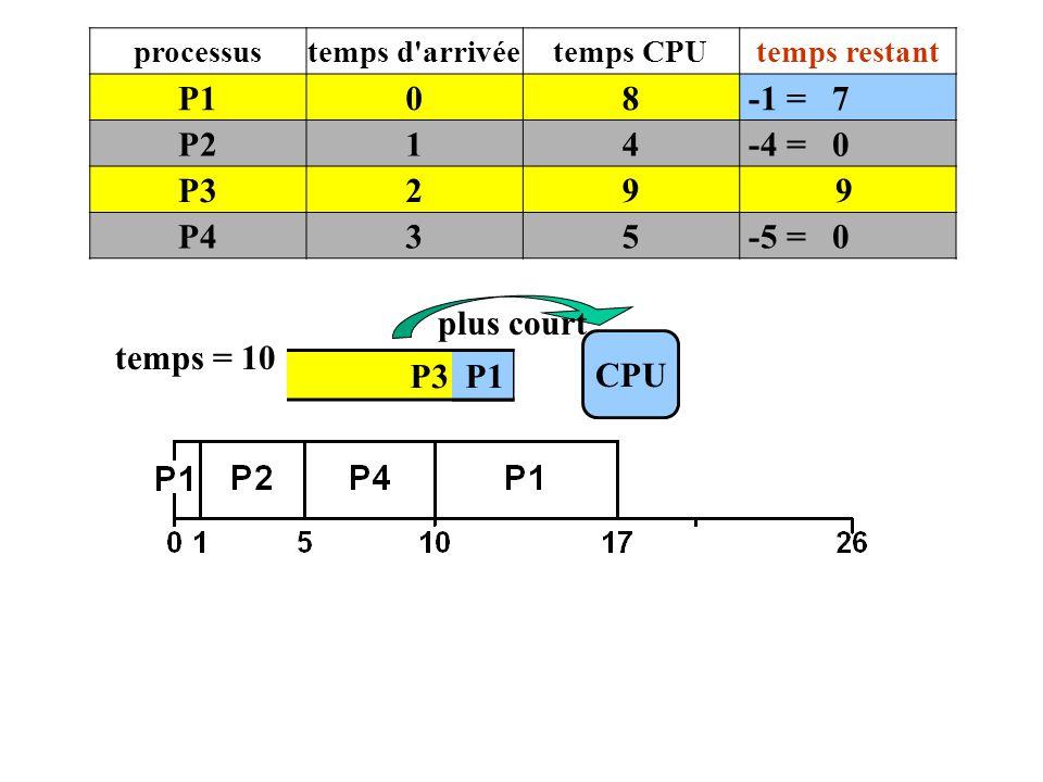 P3 P1 CPU temps = 10 plus court processustemps d'arrivéetemps CPUtemps restant P108 -1 = 7 P214 -4 = 0 P329 9 P435 -5 = 0 P1