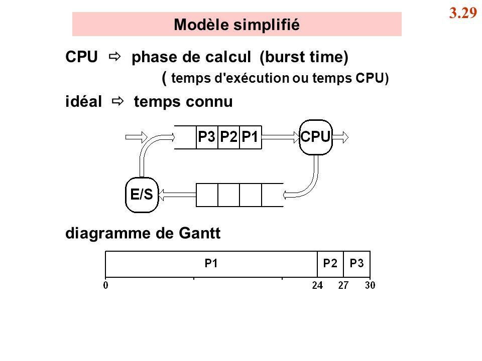 Modèle simplifié CPU phase de calcul (burst time) ( temps d'exécution ou temps CPU) idéal temps connu 3.29 diagramme de Gantt