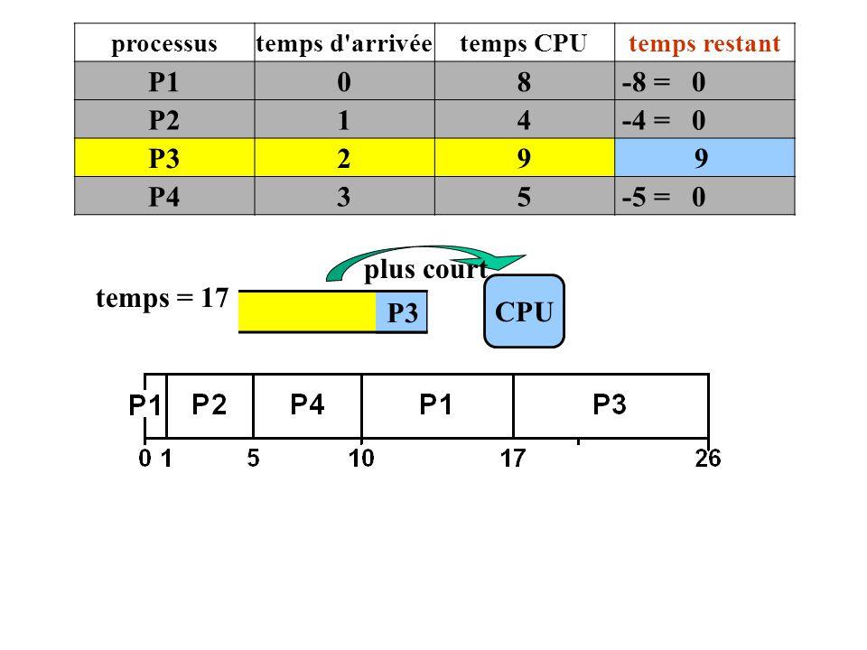 CPU temps = 17 plus court processustemps d'arrivéetemps CPUtemps restant P108 -8 = 0 P214 -4 = 0 P329 9 P435 -5 = 0 P3
