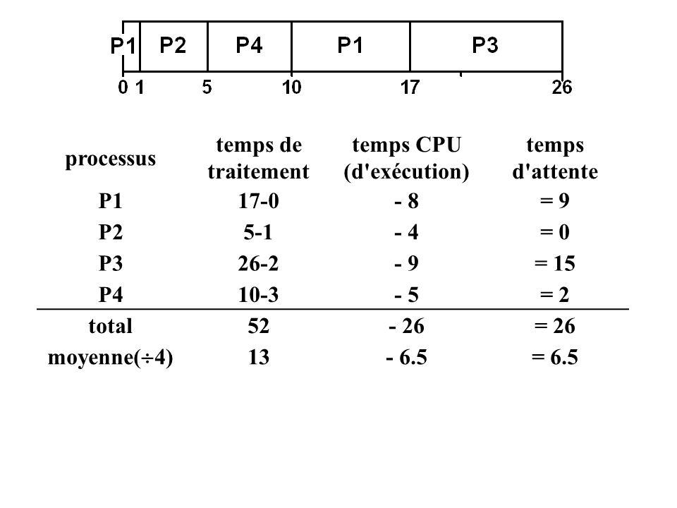 processus temps de traitement temps CPU (d'exécution) temps d'attente P117-0- 8= 9 P25-1- 4= 0 P326-2- 9= 15 P410-3- 5= 2 total52- 26= 26 moyenne( 4)
