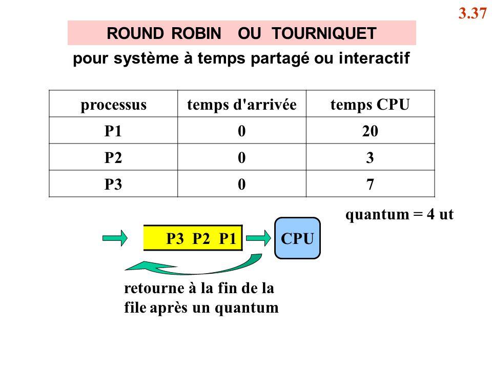ROUND ROBIN OU TOURNIQUET P3 P2 P1 CPU processustemps d'arrivéetemps CPU P1020 P203 P307 pour système à temps partagé ou interactif retourne à la fin