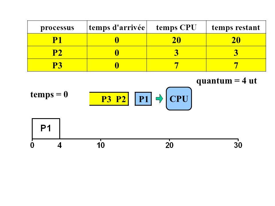 P3 P2 CPU processustemps d'arrivéetemps CPUtemps restant P1020 P2033 P3077 temps = 0 P1 quantum = 4 ut
