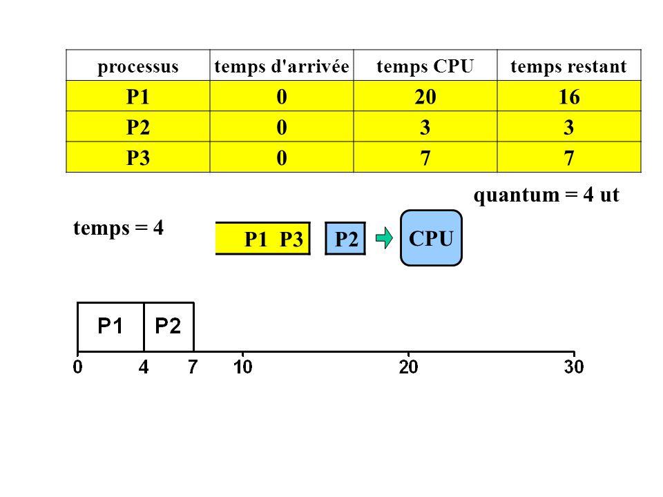 P1 P3 CPU processustemps d'arrivéetemps CPUtemps restant P102016 P2033 P3077 temps = 4 P2 quantum = 4 ut