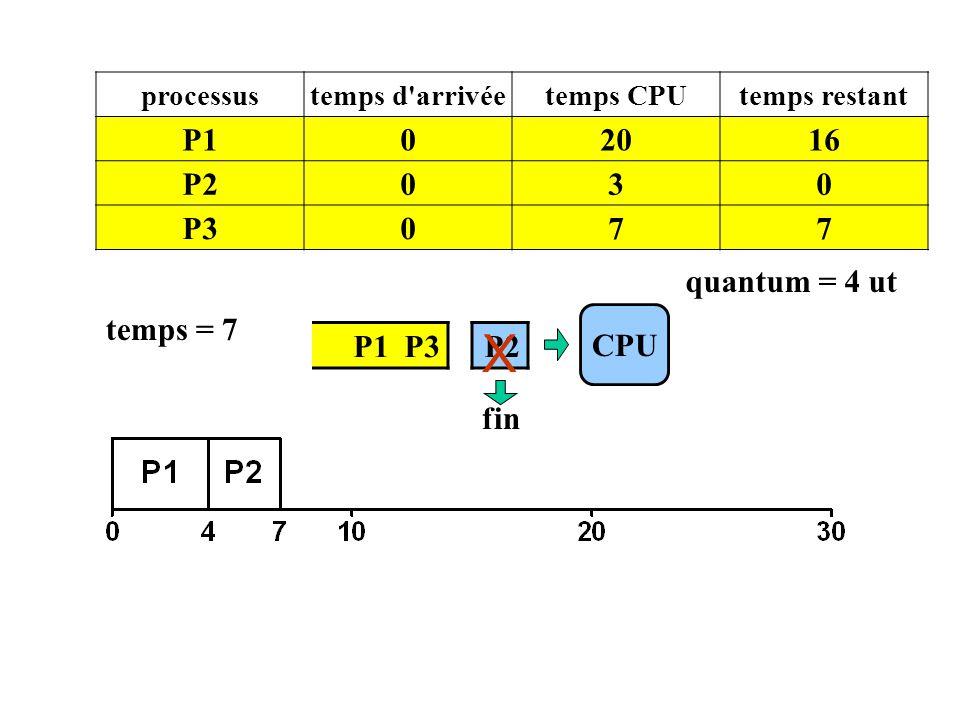P1 P3 CPU processustemps d'arrivéetemps CPUtemps restant P102016 P2030 P3077 temps = 7 P2 quantum = 4 ut fin X