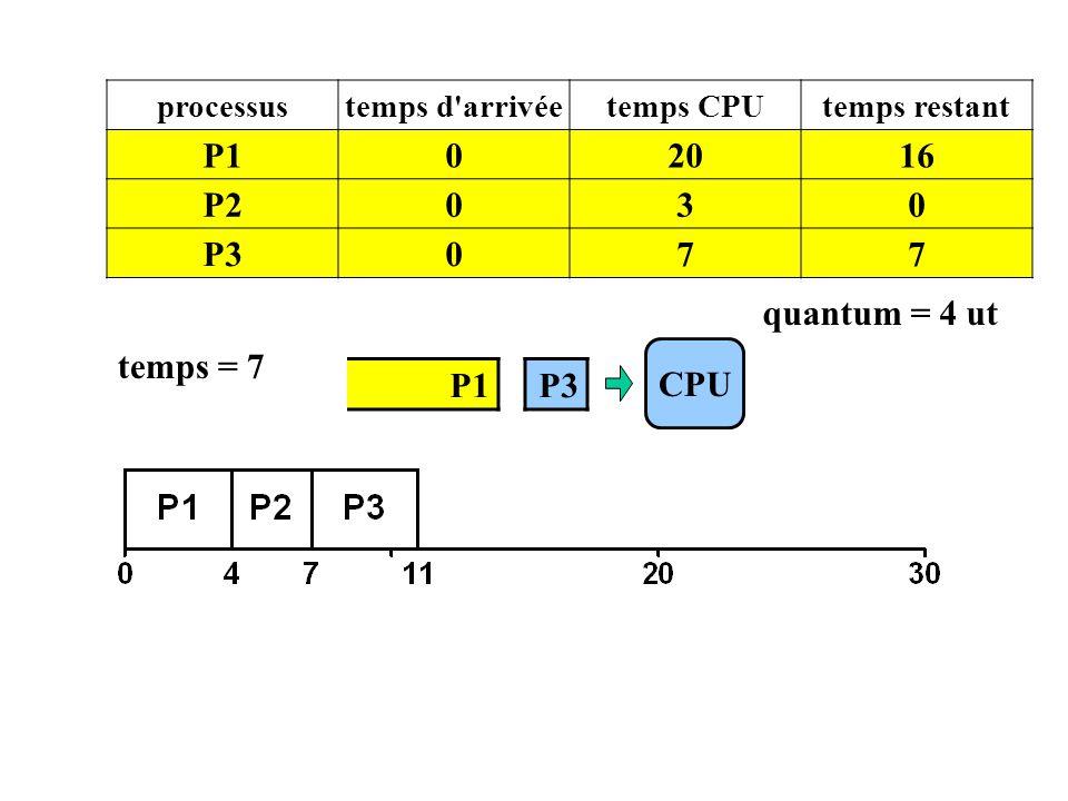 P1 CPU processustemps d'arrivéetemps CPUtemps restant P102016 P2030 P3077 temps = 7 P3 quantum = 4 ut