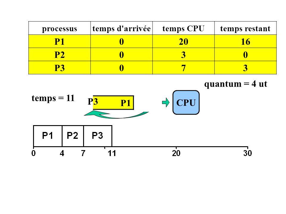 P1 CPU processustemps d'arrivéetemps CPUtemps restant P102016 P2030 P3073 temps = 11 P3 quantum = 4 ut P3