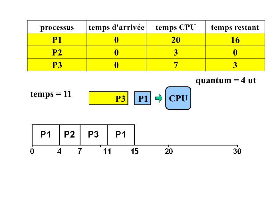 CPU processustemps d'arrivéetemps CPUtemps restant P102016 P2030 P3073 temps = 11 P1 quantum = 4 ut
