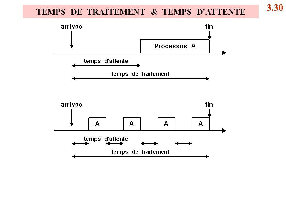 TEMPS DE TRAITEMENT & TEMPS D'ATTENTE 3.30
