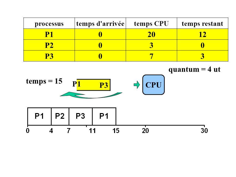 P3 CPU processustemps d'arrivéetemps CPUtemps restant P102012 P2030 P3073 temps = 15 P1 quantum = 4 ut P1