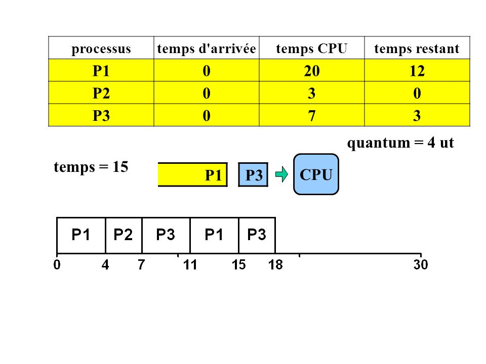 CPU processustemps d'arrivéetemps CPUtemps restant P102012 P2030 P3073 temps = 15 P3 quantum = 4 ut