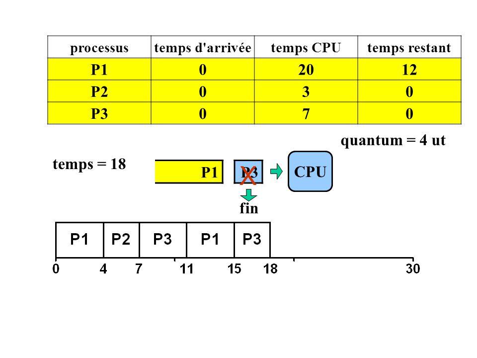 P1 CPU processustemps d'arrivéetemps CPUtemps restant P102012 P2030 P3070 temps = 18 P3 quantum = 4 ut fin X