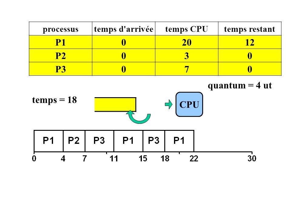 CPU processustemps d'arrivéetemps CPUtemps restant P102012 P2030 P3070 temps = 18 P1 quantum = 4 ut