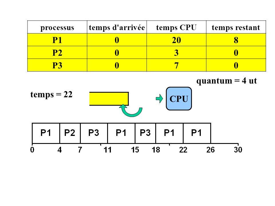 P1 CPU processustemps d'arrivéetemps CPUtemps restant P10208 P2030 P3070 temps = 22 quantum = 4 ut
