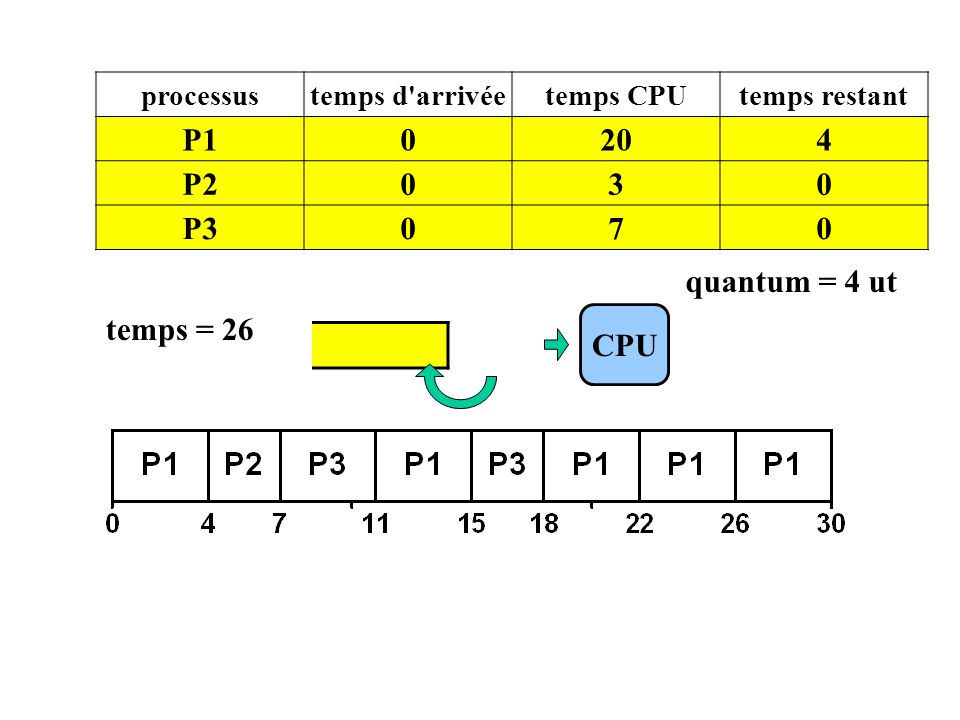 P1 CPU processustemps d'arrivéetemps CPUtemps restant P10204 P2030 P3070 temps = 26 quantum = 4 ut