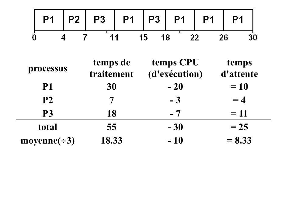 processus temps de traitement temps CPU (d'exécution) temps d'attente P130- 20= 10 P27- 3= 4 P318- 7= 11 total55- 30= 25 moyenne( 3) 18.33- 10= 8.33