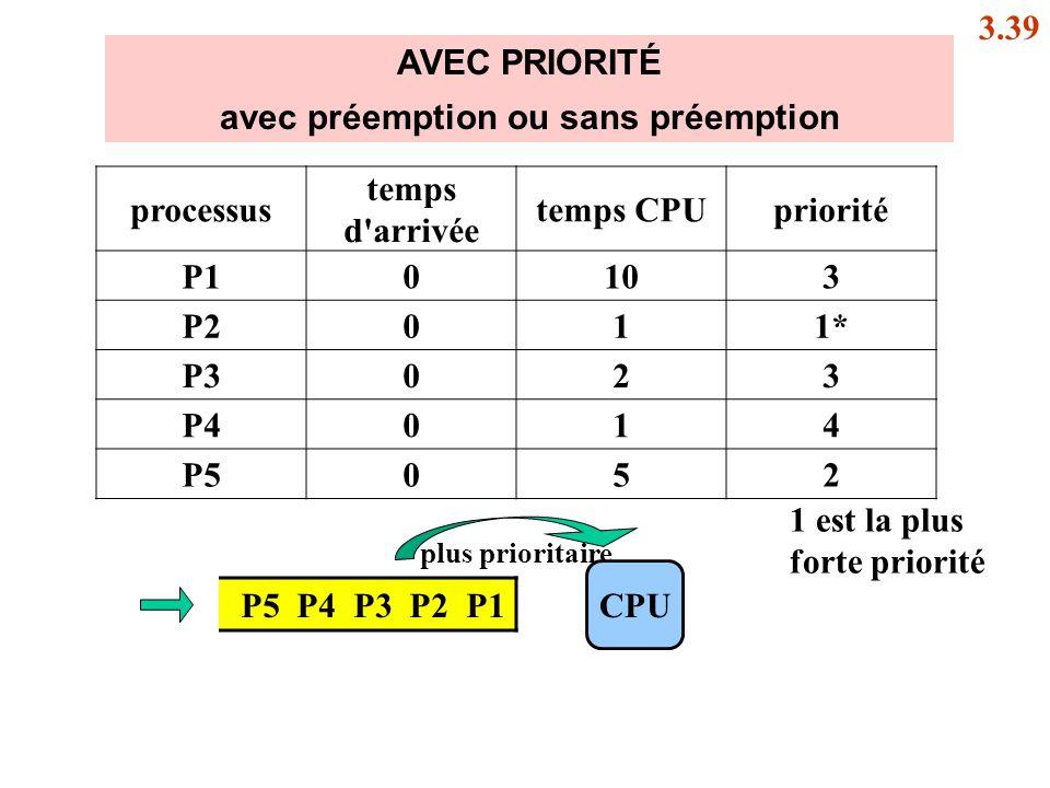 AVEC PRIORITÉ avec préemption ou sans préemption P5 P4 P3 P2 P1 CPU processus temps d'arrivée temps CPUpriorité P10103 P2011* P3023 P4014 P5052 plus p